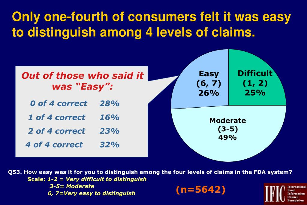 Only one-fourth of consumers felt it was easy to distinguish among 4 levels of claims.