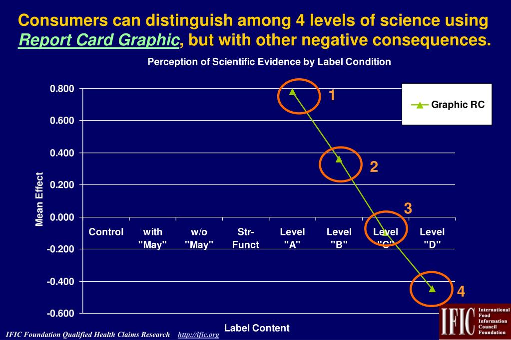 Consumers can distinguish among 4 levels of science using