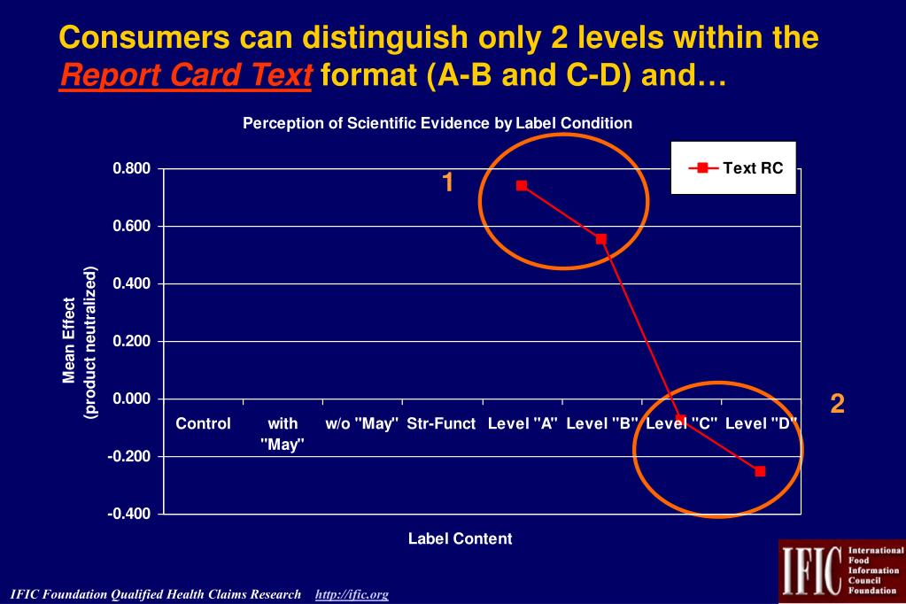 Consumers can distinguish only 2 levels within the