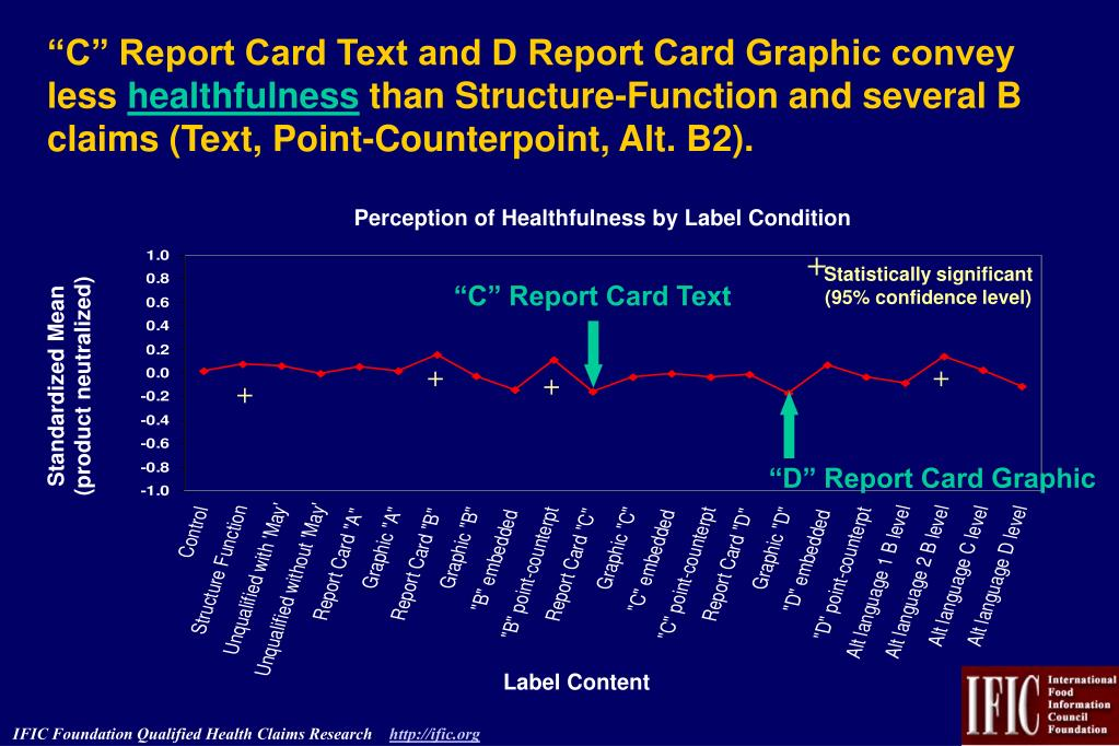 """""""C"""" Report Card Text and D Report Card Graphic convey less"""