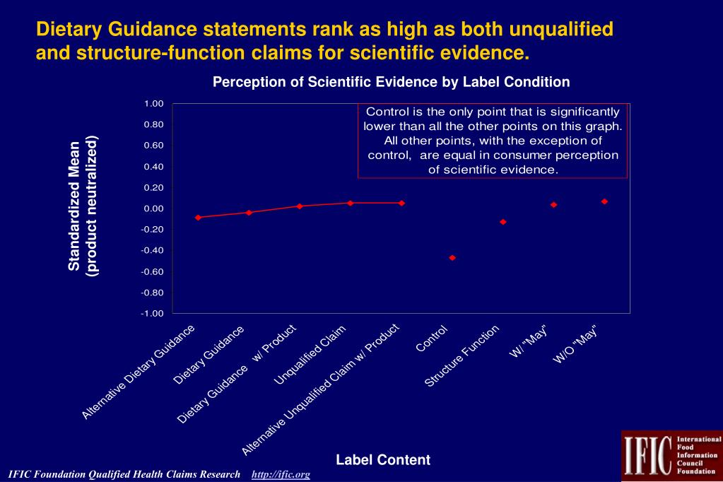 Dietary Guidance statements rank as high as both unqualified and structure-function claims for scientific evidence.