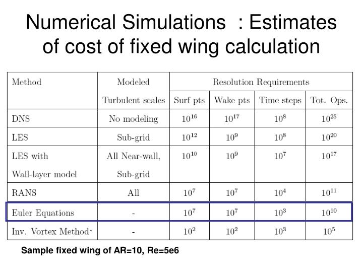 Numerical simulations estimates of cost of fixed wing calculation l.jpg