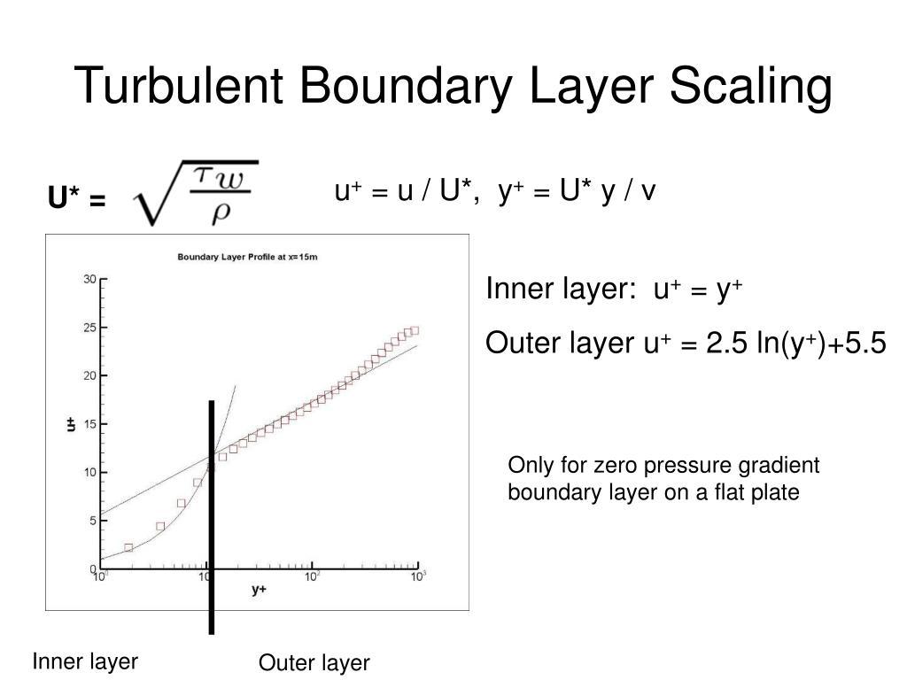 Turbulent Boundary Layer Scaling