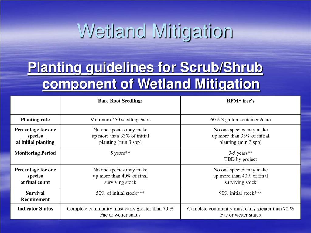 Planting guidelines for Scrub/Shrub component of Wetland Mitigation
