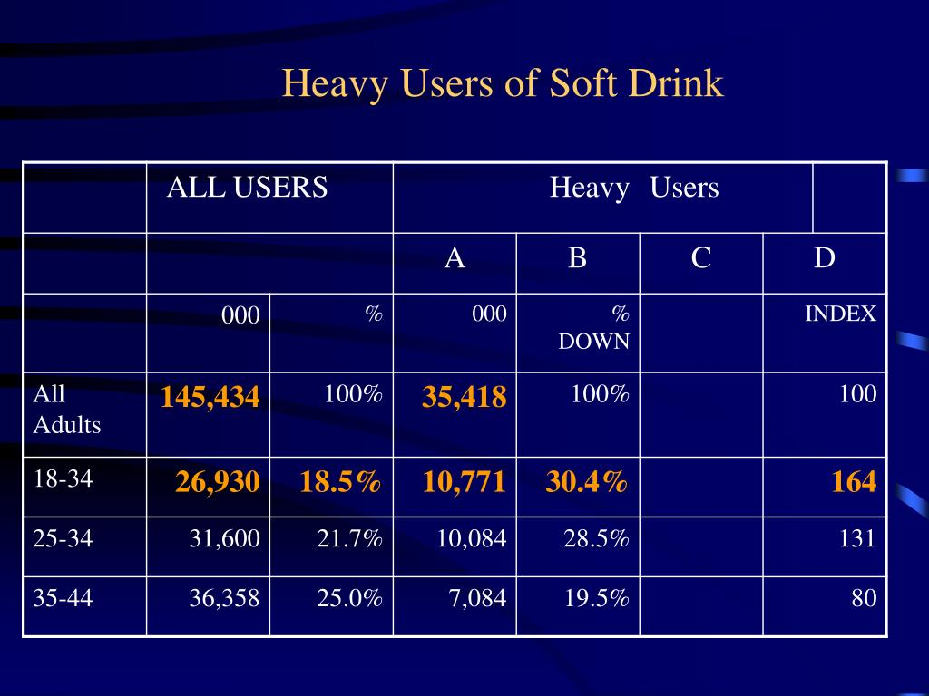 Heavy Users of Soft Drink