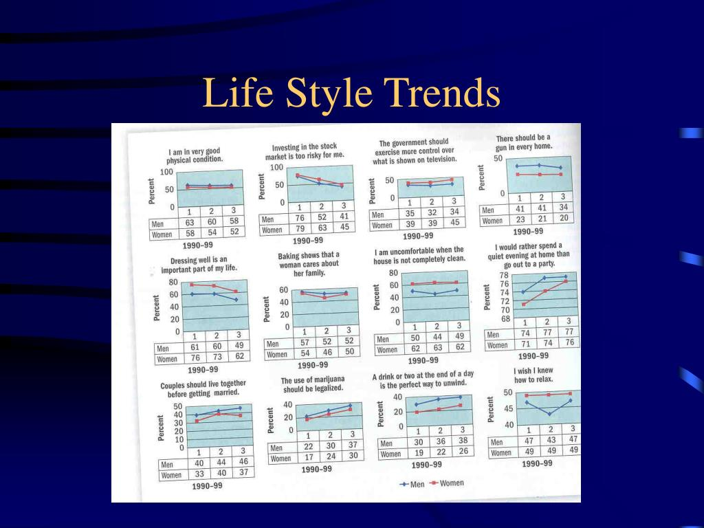 Life Style Trends