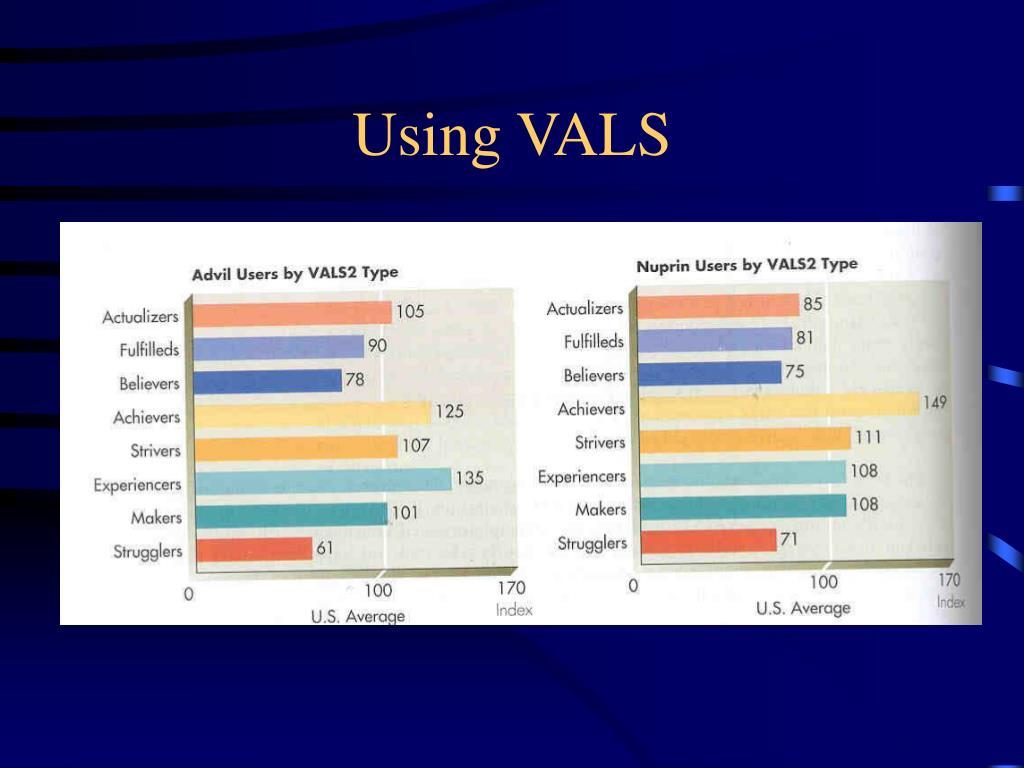 Using VALS