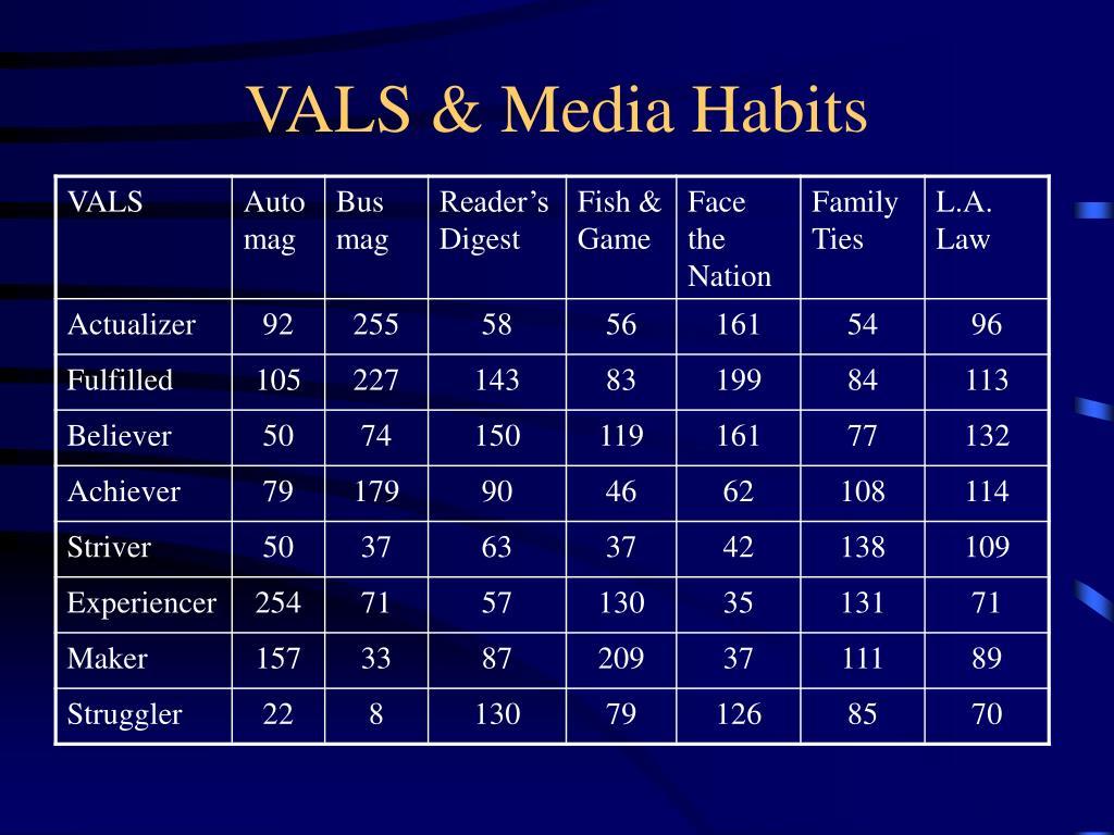 VALS & Media Habits