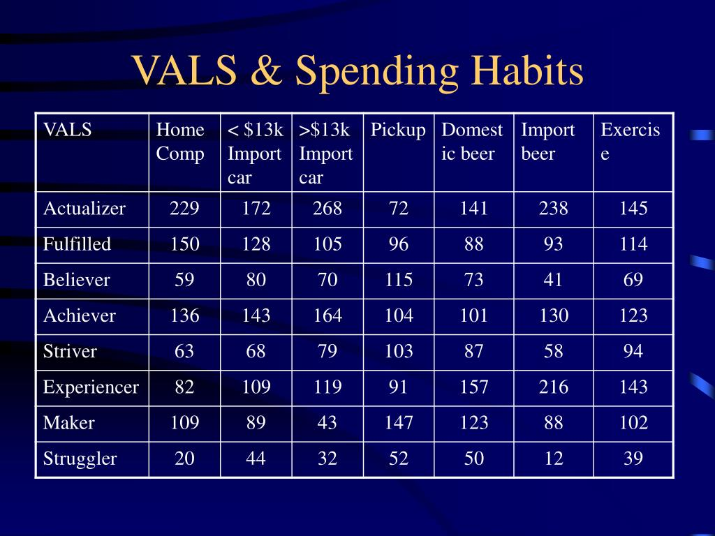 VALS & Spending Habits