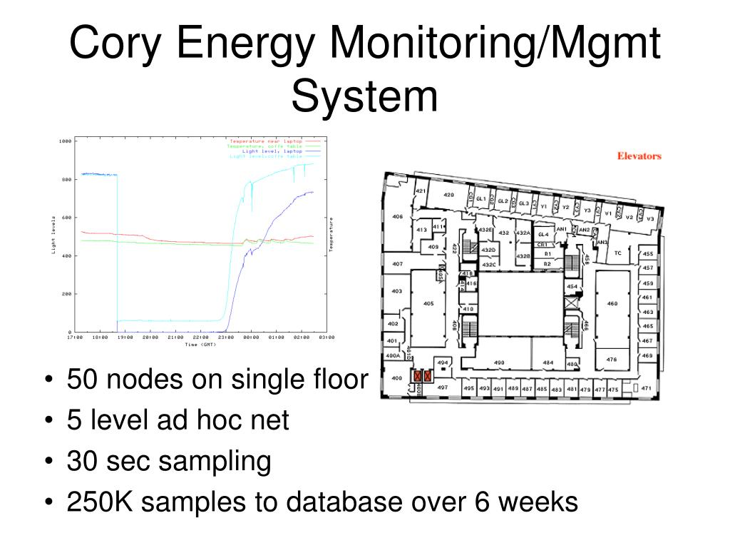Cory Energy Monitoring/Mgmt System