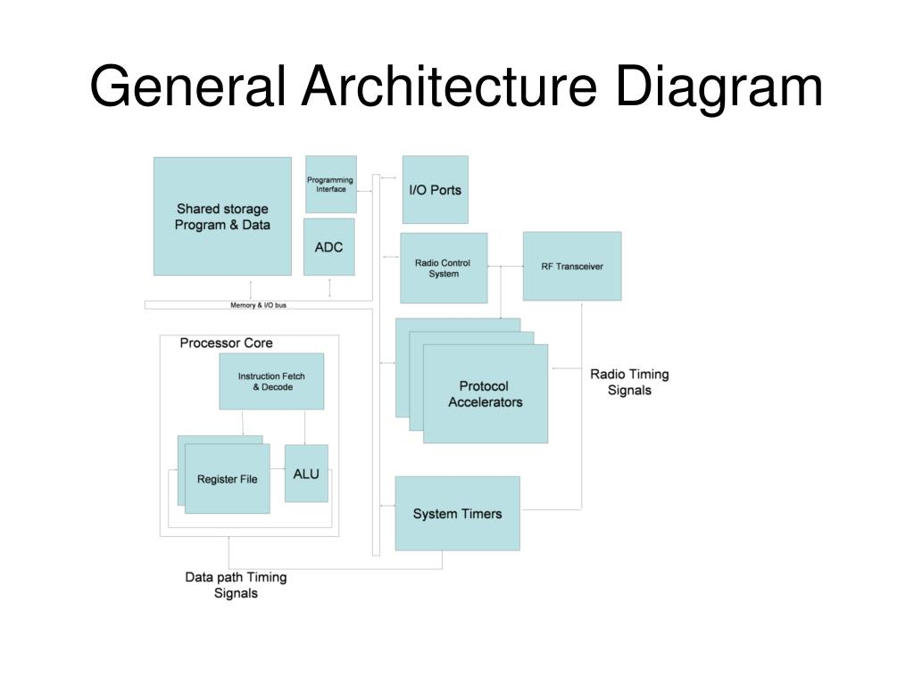 General Architecture Diagram