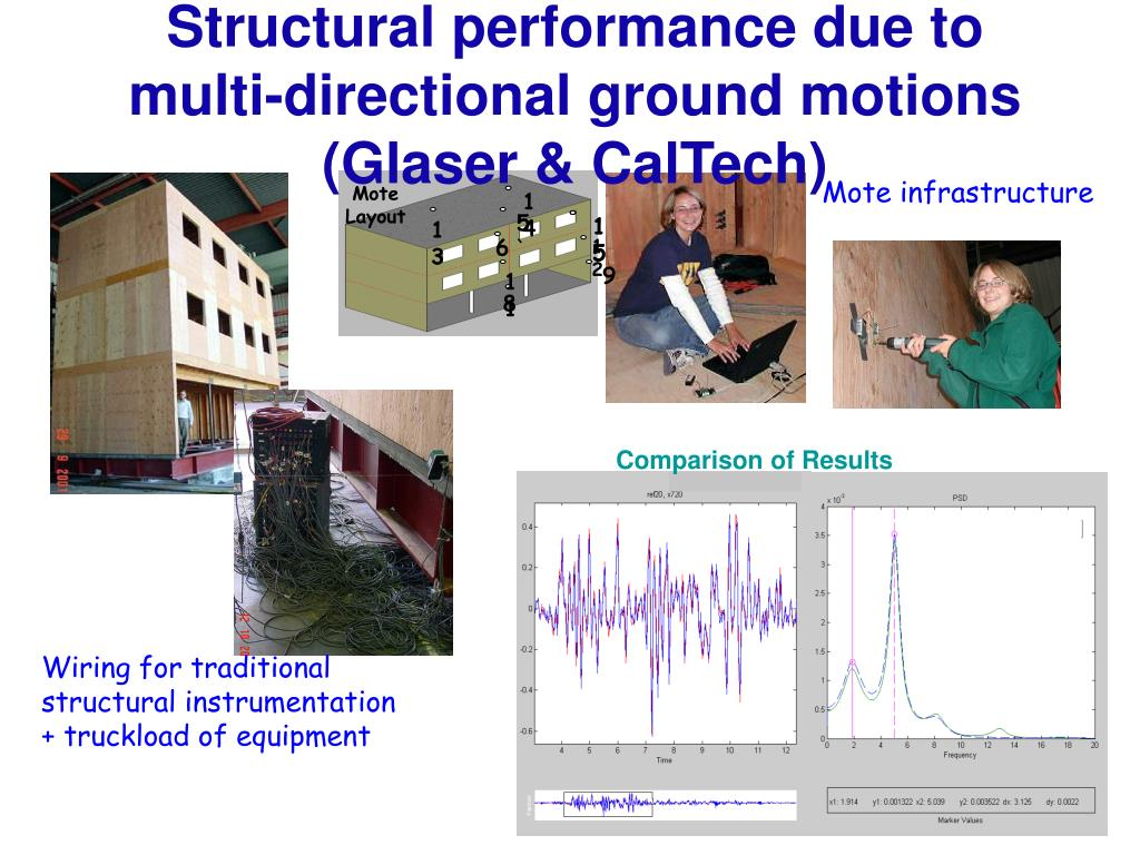 Structural performance due to multi-directional ground motions (Glaser & CalTech)