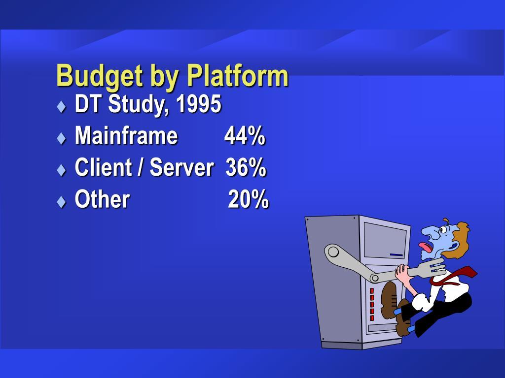 Budget by Platform