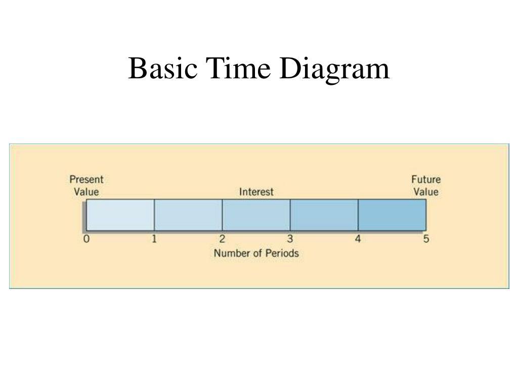 Basic Time Diagram