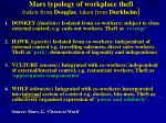 mars typology of workplace theft taken from douglas taken from durkheim
