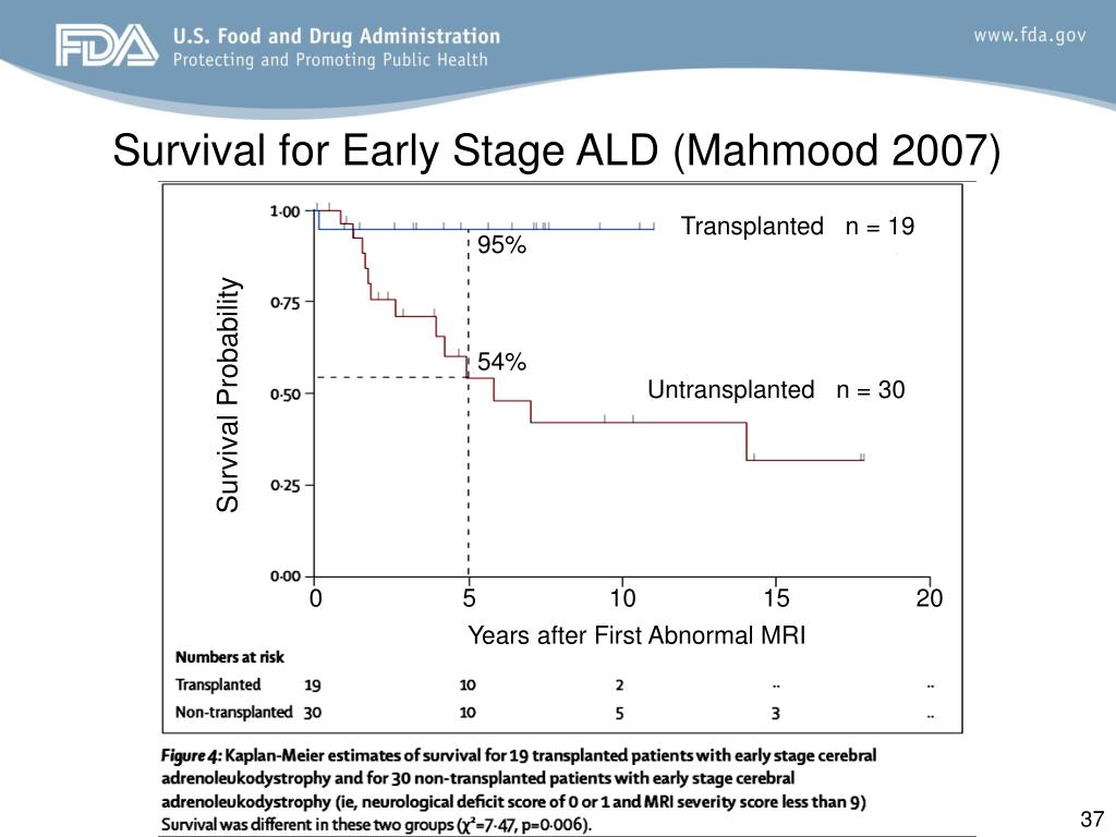 Survival for Early Stage ALD (Mahmood 2007)