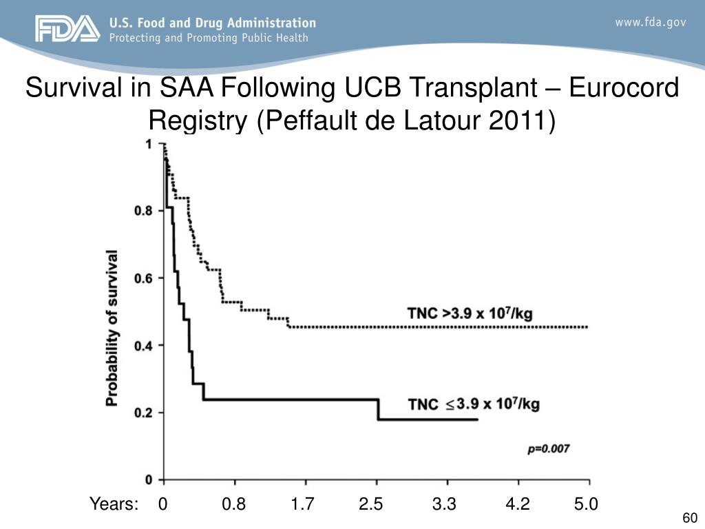 Survival in SAA Following UCB Transplant – Eurocord Registry (Peffault de Latour 2011)