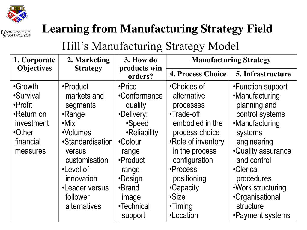 Learning from Manufacturing Strategy Field