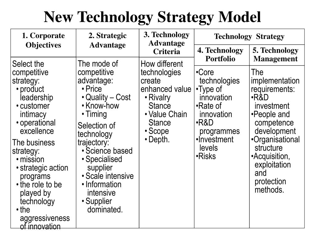 New Technology Strategy Model
