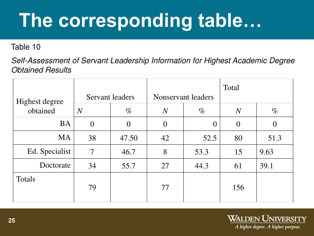 The corresponding table…