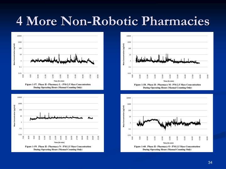 4 More Non-Robotic Pharmacies