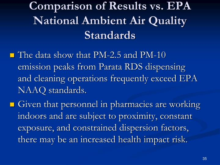 Comparison of Results vs. EPA National Ambient Air Quality Standards