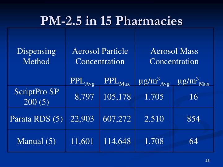 PM-2.5 in 15 Pharmacies
