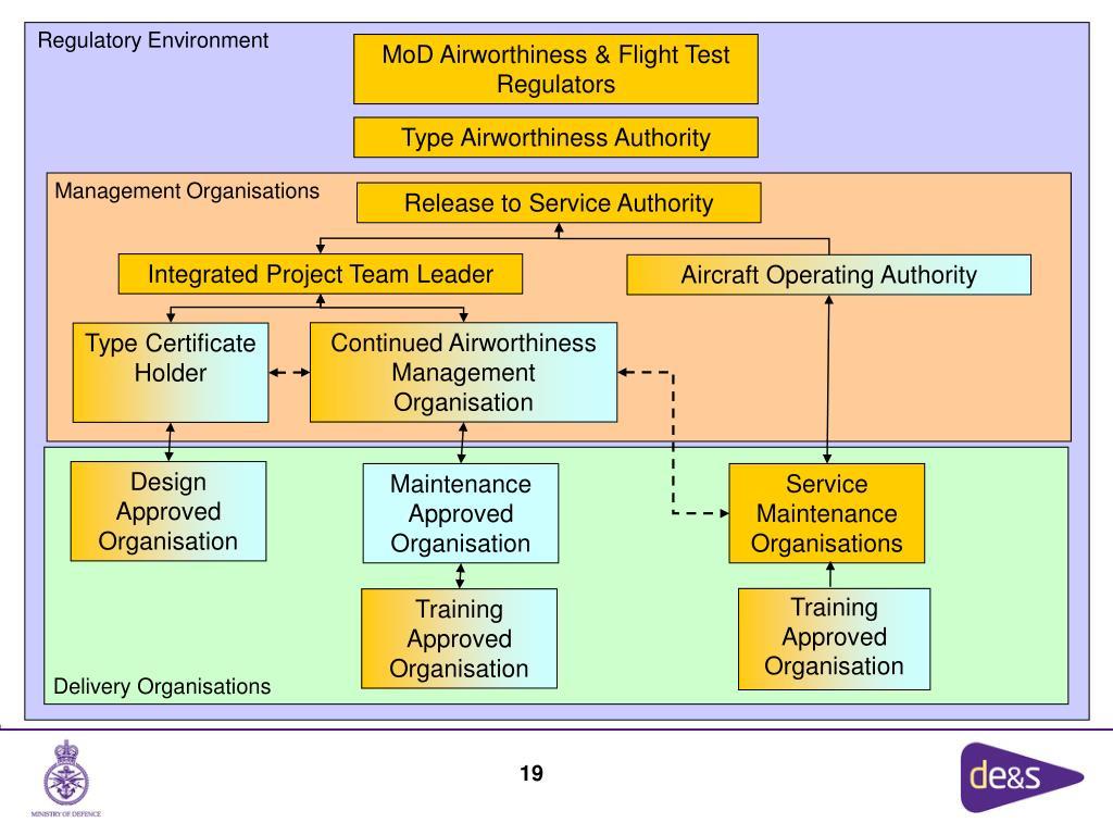 Management Organisations