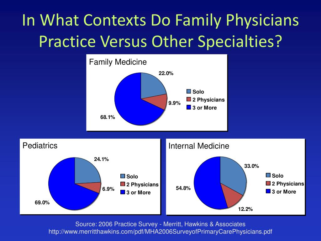 In What Contexts Do Family Physicians Practice Versus Other Specialties?