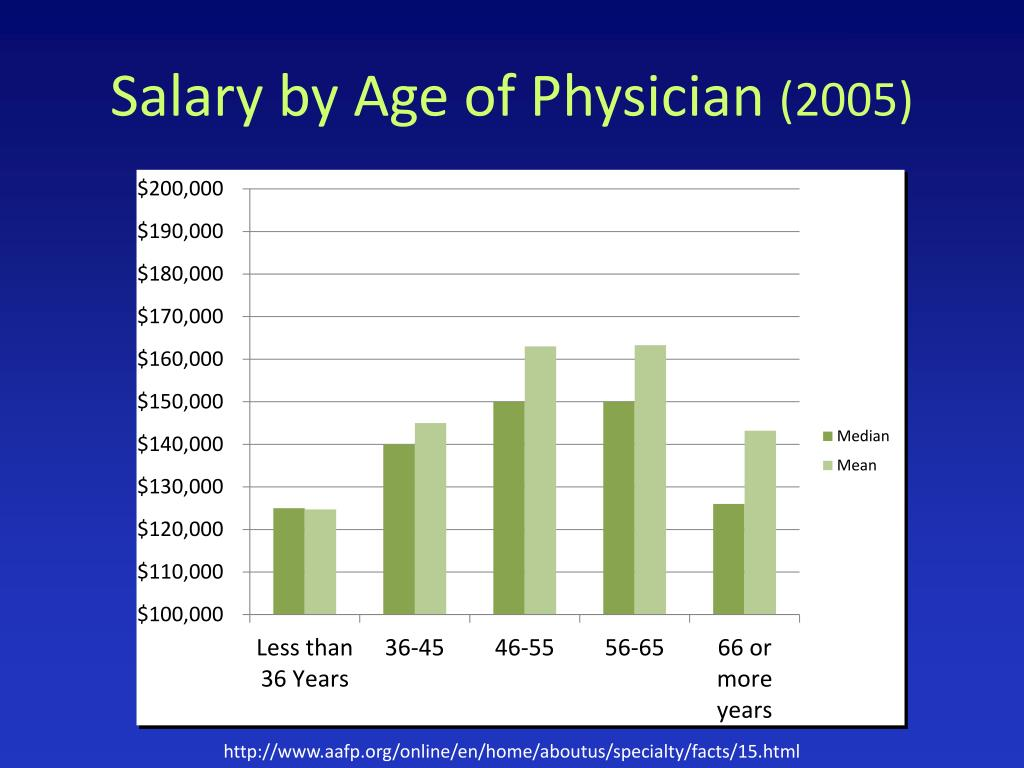 Salary by Age of Physician