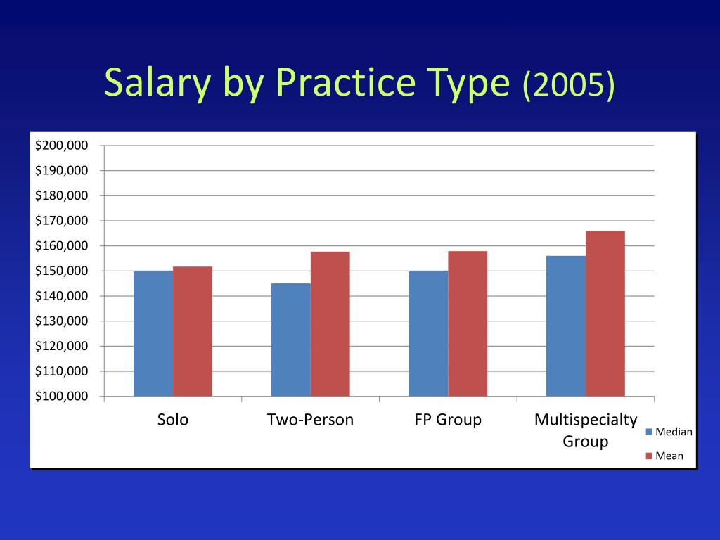 Salary by Practice Type