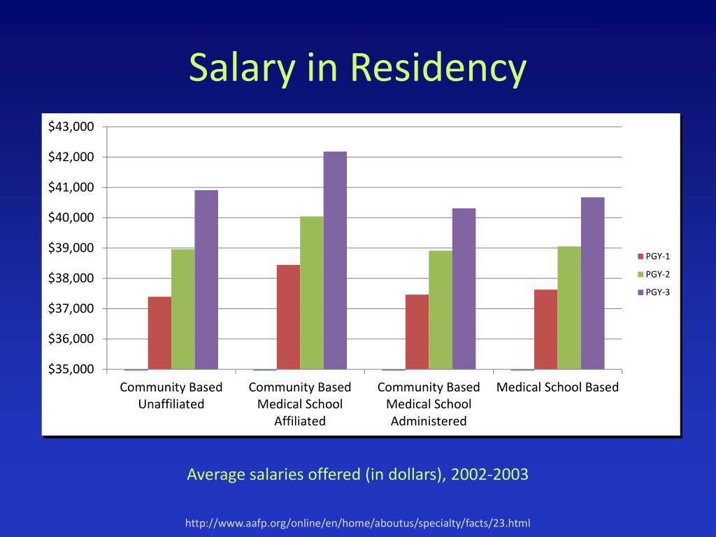 Salary in Residency