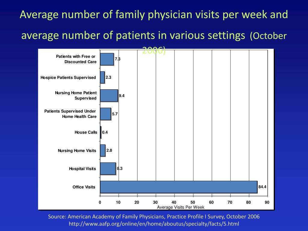 Average number of family physician visits per week and average number of patients in various settings