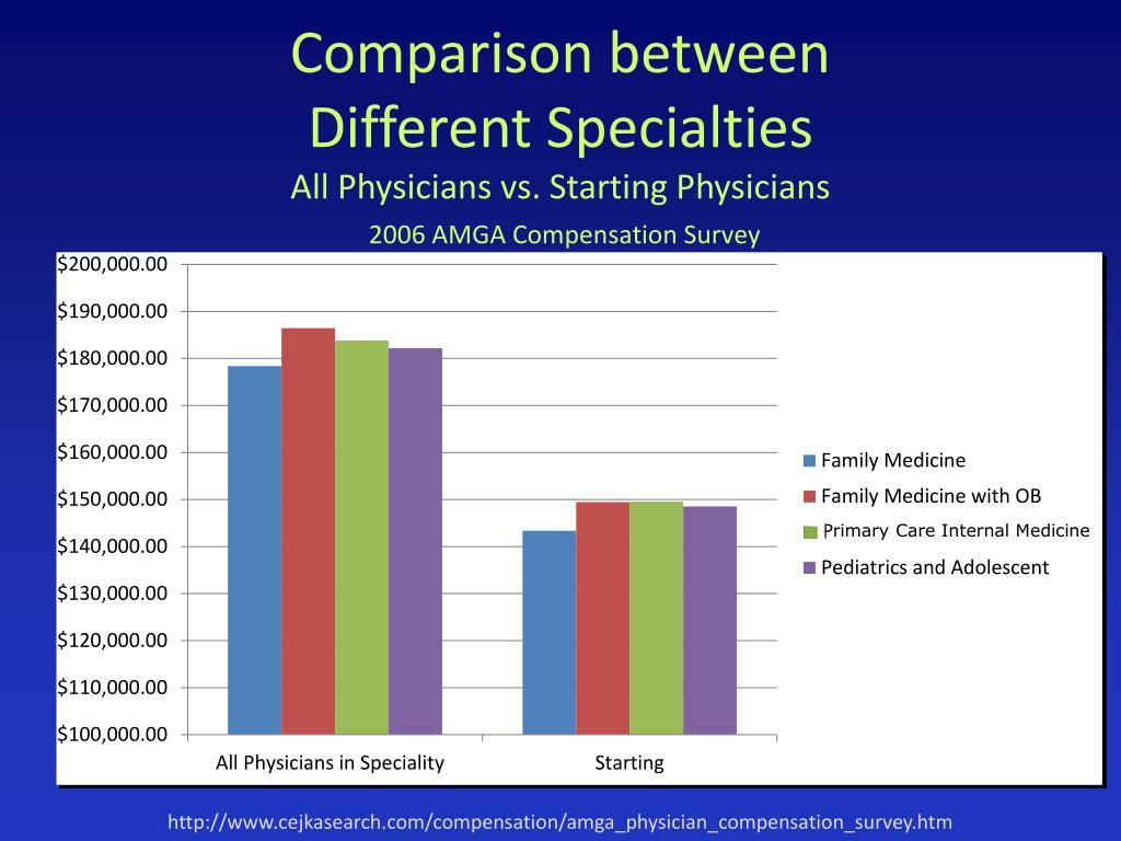 Primary Care Internal Medicine
