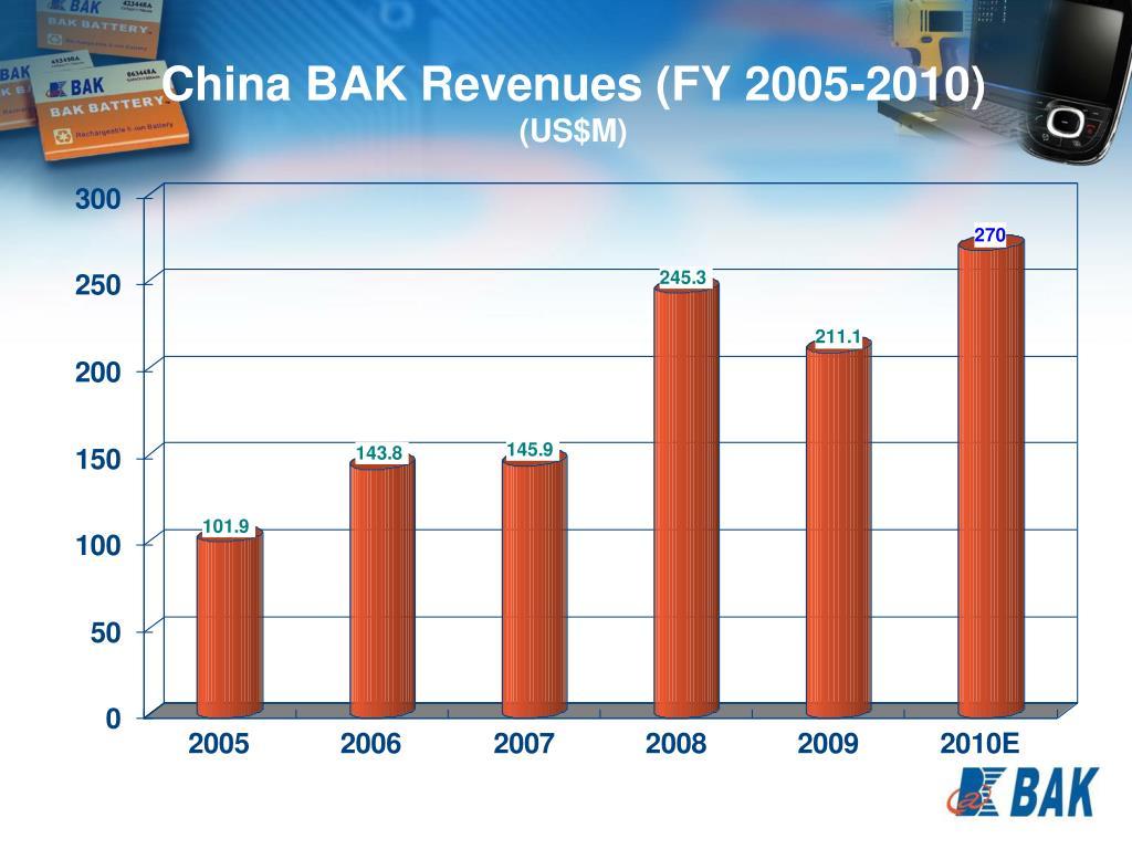 China BAK Revenues (FY 2005-2010)