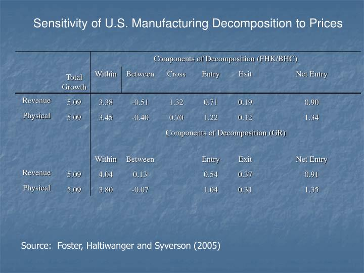 Sensitivity of U.S. Manufacturing Decomposition to Prices