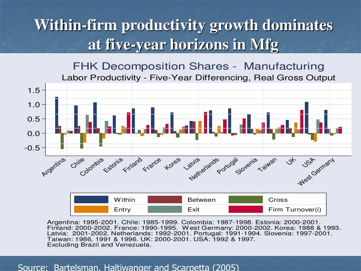 Within-firm productivity growth dominates at five-year horizons in Mfg