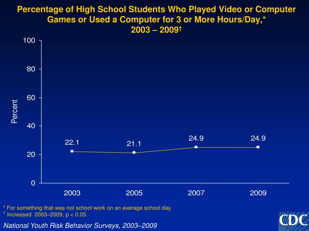 Percentage of High School Students Who Played Video or Computer Games or Used a Computer for 3 or More Hours/Day,*