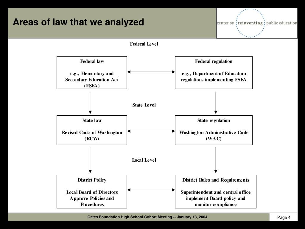 Areas of law that we analyzed