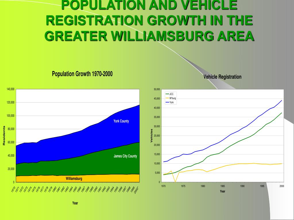POPULATION AND VEHICLE REGISTRATION GROWTH IN THE GREATER WILLIAMSBURG AREA