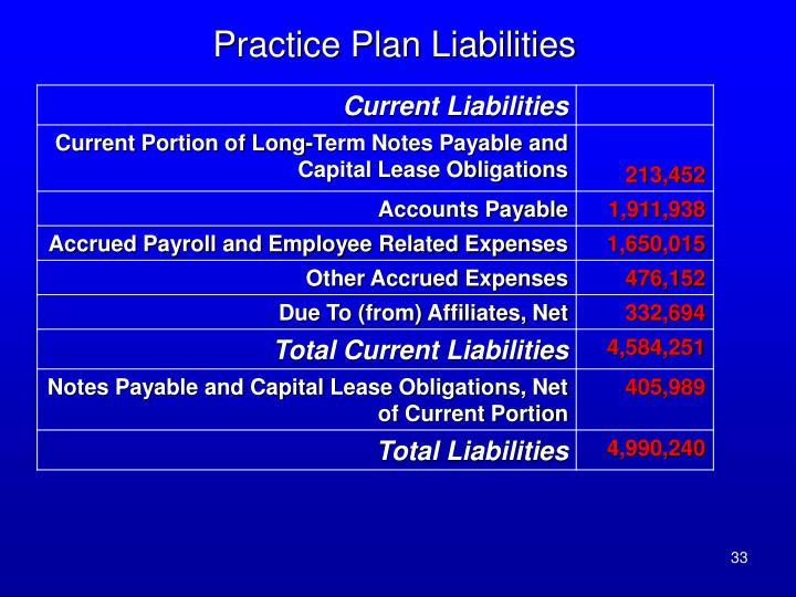 Practice Plan Liabilities