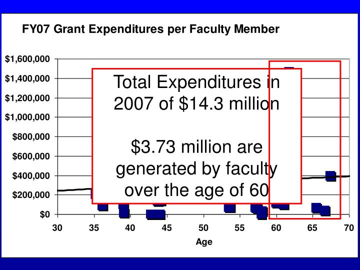 Total Expenditures in 2007 of $14.3 million