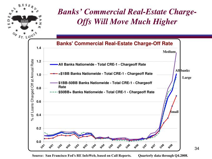 Banks' Commercial Real-Estate Charge-Offs Will Move Much Higher