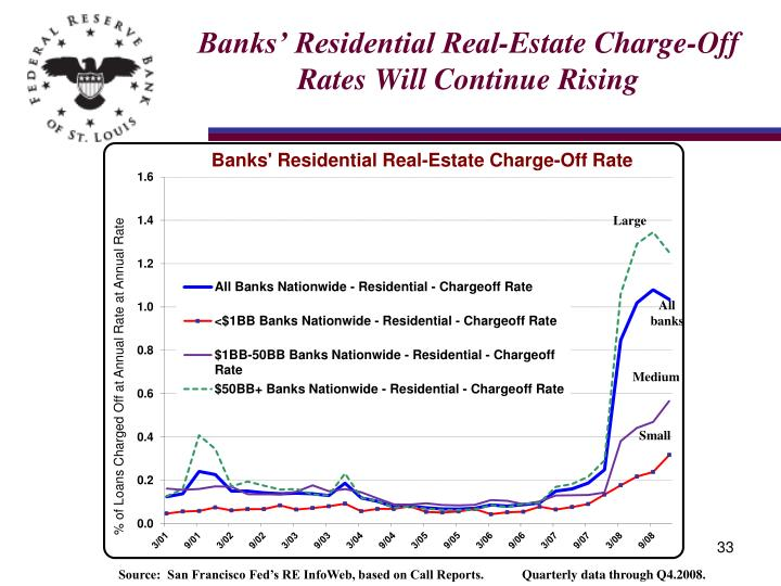 Banks' Residential Real-Estate Charge-Off Rates Will Continue Rising