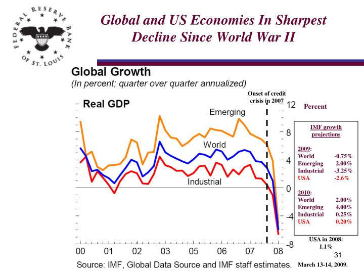 Global and US Economies In Sharpest Decline Since World War II