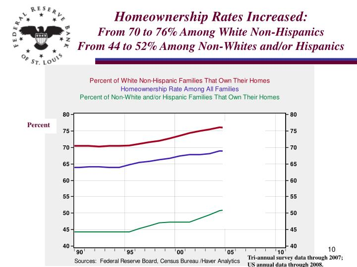 Homeownership Rates Increased: