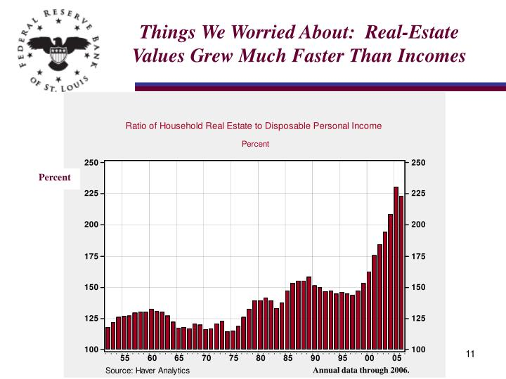 Things We Worried About:  Real-Estate Values Grew Much Faster Than Incomes