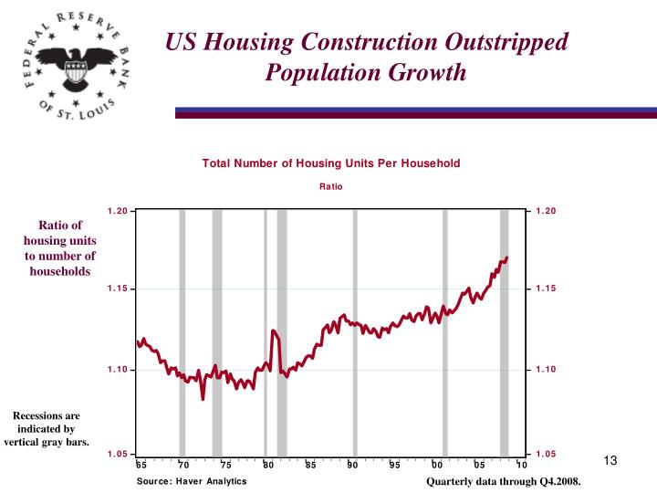 US Housing Construction Outstripped Population Growth