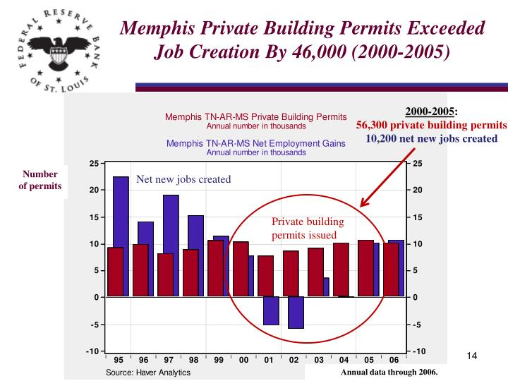 Memphis Private Building Permits Exceeded Job Creation By 46,000 (2000-2005)
