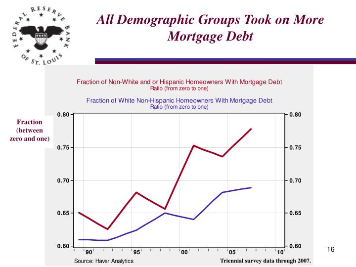 All Demographic Groups Took on More Mortgage Debt